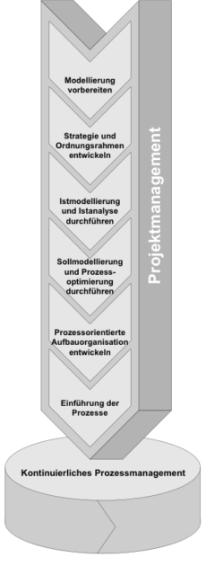 Projektmanagement von Prozessmanagement-Projekten